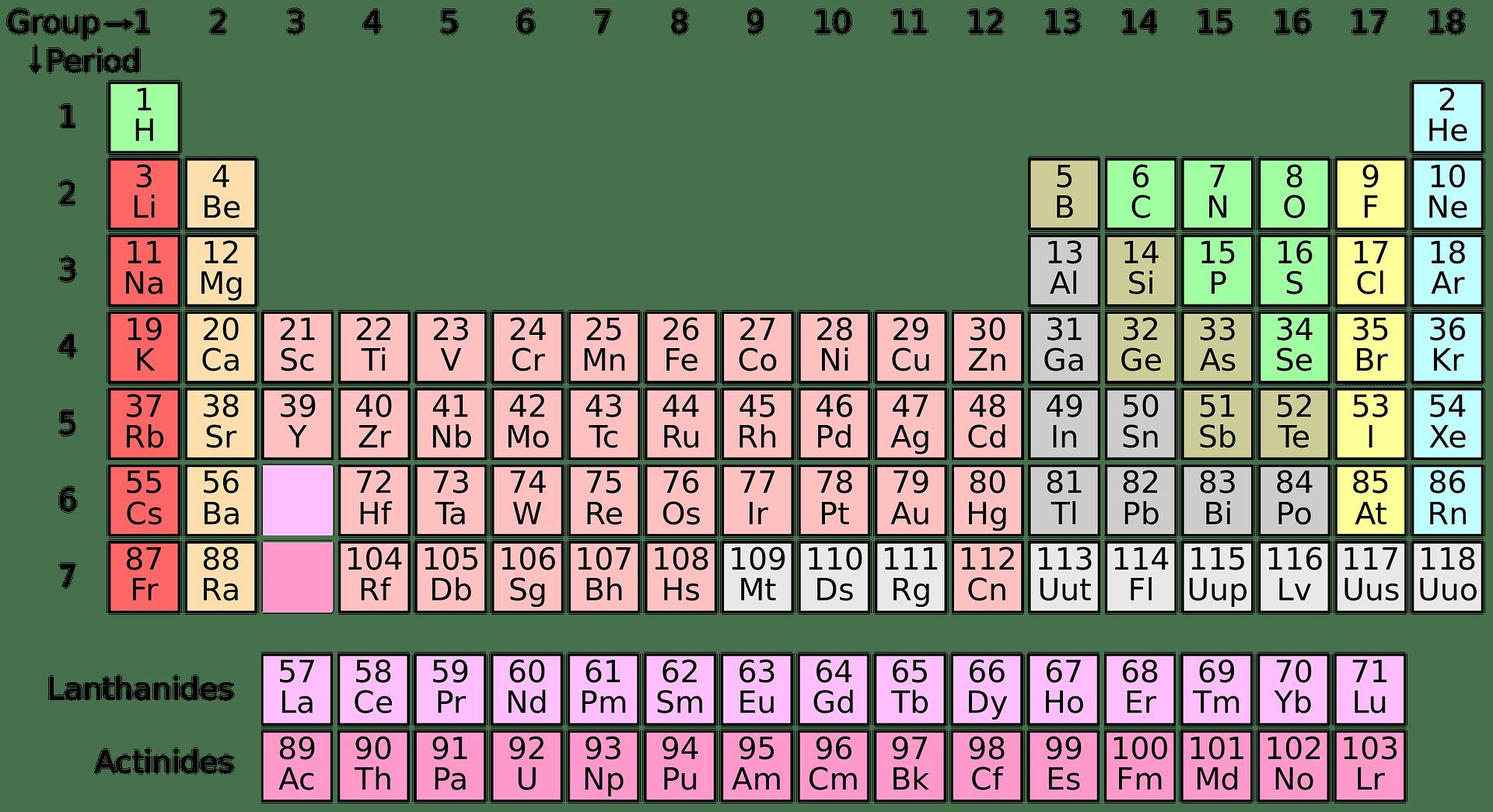 Dans la classification périodique de Mendeleïev, chronologiquement, l'hydrogène est l'ancêtre de tous les autres éléments.